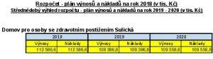 Icon of Střednědobý výhled rozpočtu 2018